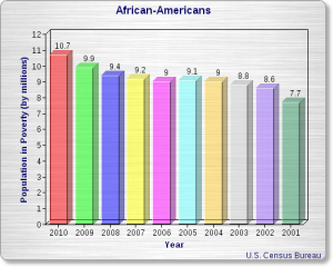 african amerian poverty