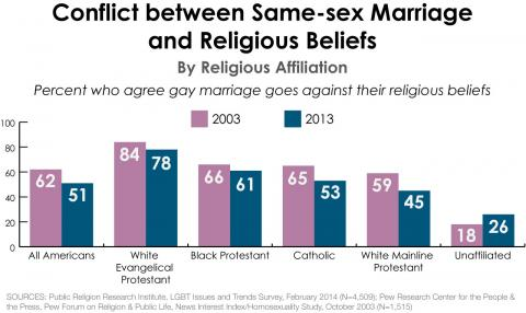 Issues of same sex marriage