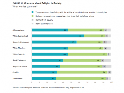 Concerns Over Religious Liberty. Image courtesy Public Religion Research Institu