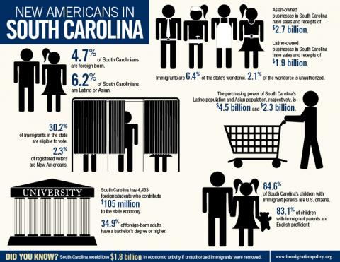 Infographic by Immigration Policy Center