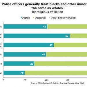 Image via PRRI, Religion & Politics Tracking Survey, May 2015