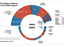 Graphic courtesy of Pew Research Center / RNS