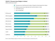 Concerns Over Religious Liberty. Image courtesy Public Religion Research Institu