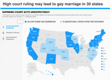 The Supreme Court's inaction granted marriage rights to same-sex couples in 5 ne