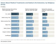 """Chart from Pew Research Center's """"Living to 120 and Beyond."""" Photo via RNS."""