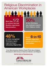 A 2013 survey from the Tanenbaum Center for Interreligious Understanding. Photo