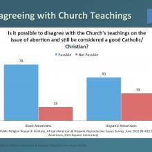 Courtesy Public Religion Research Institute