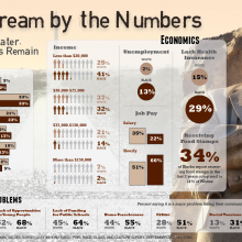 """Dream by the Numbers"" infographic details racial inequality that exists in mult"