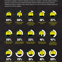 Infographic courtesy of The Barna Group
