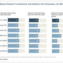 "Chart from Pew Research Center's ""Living to 120 and Beyond."" Photo via RNS."